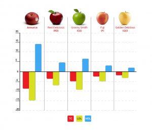 hdl-colesterolo-buono-mela-annurca
