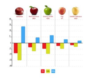 abbassare naturalmente il colesterolo mela melannurca mela annurca
